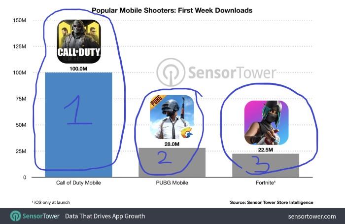 100 triệu lượt tải game call of duty chỉ trong 1 tuần lễ đầu