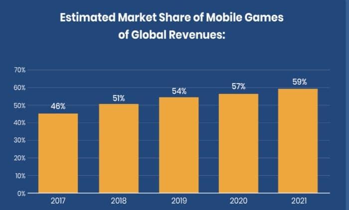 Xu thế games mobile phát triển doanh thu  2020 từ năm 2017 đến