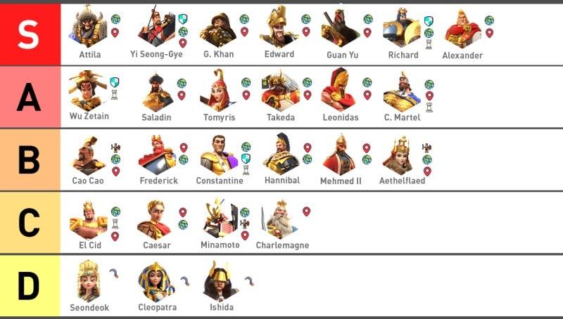 Danh sách một số vị tướng trong Rise of Kingdoms